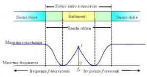 (Fig.1) banda critica